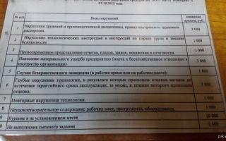Система штрафов для сотрудников. как наложить штраф на сотрудника