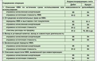 Переоценка нематериальных активов. порядок и учет