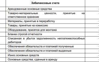 Учет на забалансовых счетах в бюджетном учреждении