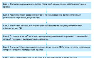 Утеряны первичные документы. порядок действий
