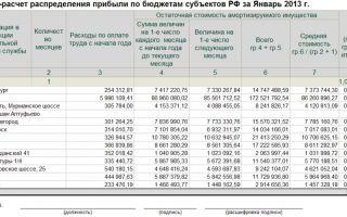 Распределение прибыли между обособленными подразделениями