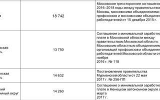 Размер мрот в московской области в 2018 году