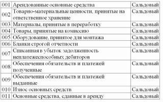 Забалансовые счета. виды, учёт, пример проводок