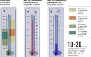 При какой температуре можно не работать. в офисе жара? требуйте условий!