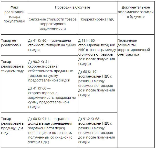 онлайн кредит на карту москва