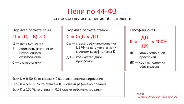 Формула расчета неустойки и особенности вычислений