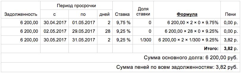 где взять кредит 100000 рублей без отказа