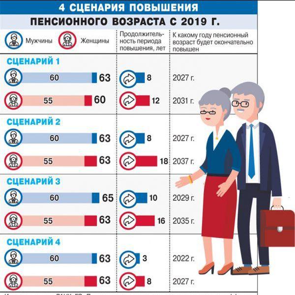 Закон о диспансеризации предпенсионного возраста пенсионный плюс вклад в сбербанке для пенсионеров какой процент условия на сегодня
