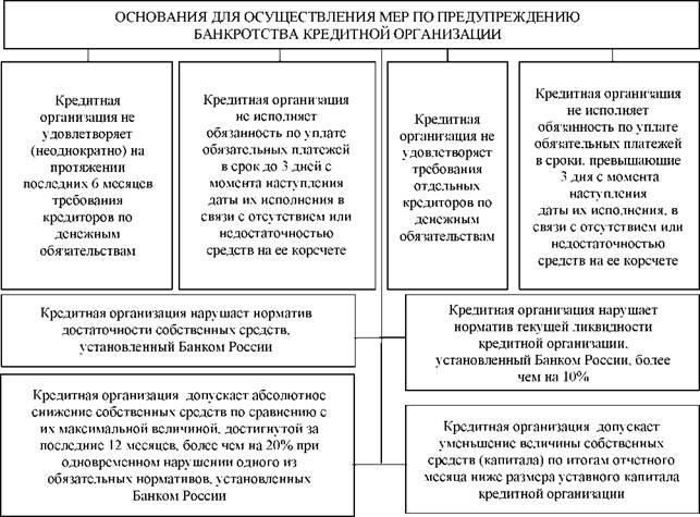банкротство кредитных организаций статистика банк русский стандарт взять кредит наличными что требуется