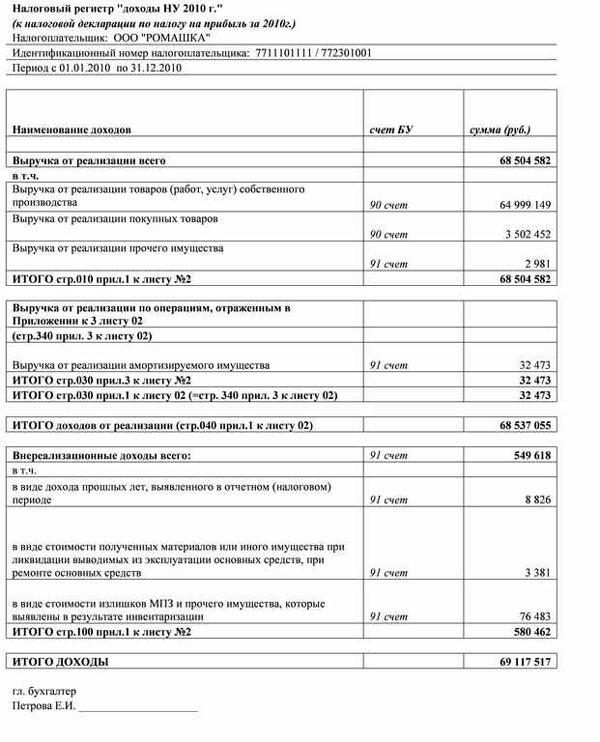 Изменение отложенных налоговых обязательств формула