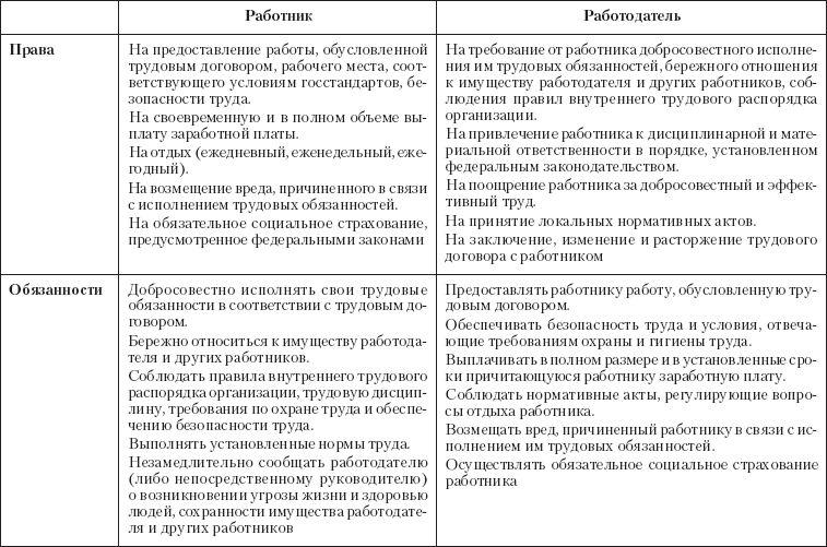 Права гражданина рф трудовой кодекс