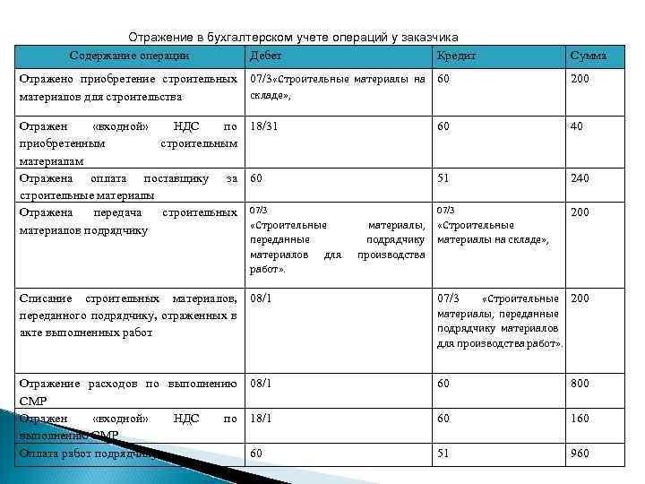 списание материалов дебет кредит кредит на 50 тысяч без справок